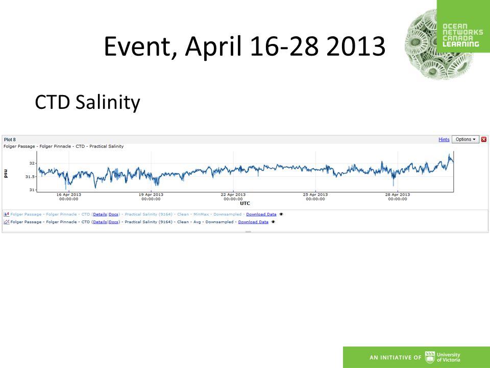 Event, April 16-28 2013 CTD Temperature