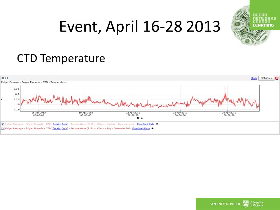 Event, April 16-28 2013 CTD Temperature