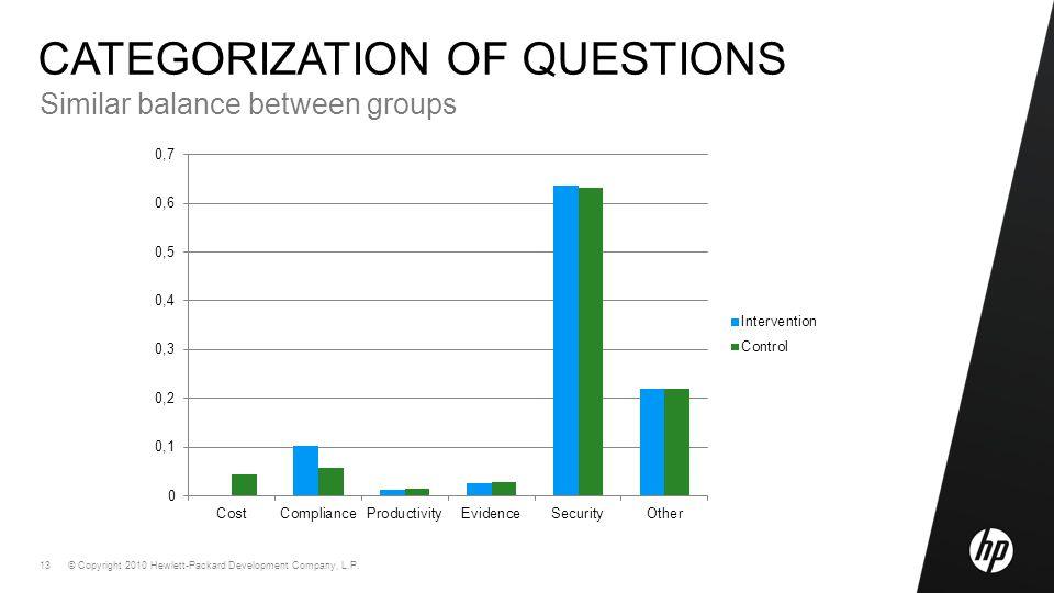 © Copyright 2010 Hewlett-Packard Development Company, L.P. 13 CATEGORIZATION OF QUESTIONS Similar balance between groups