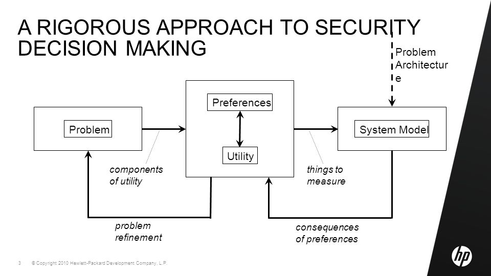 © Copyright 2010 Hewlett-Packard Development Company, L.P. 3 A RIGOROUS APPROACH TO SECURITY DECISION MAKING System Model Problem Architectur e conseq
