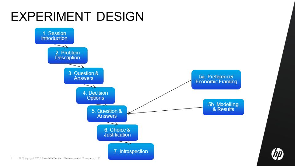 © Copyright 2010 Hewlett-Packard Development Company, L.P. 7 EXPERIMENT DESIGN 5a. Preference/ Economic Framing 5b. Modelling & Results 2. Problem Des