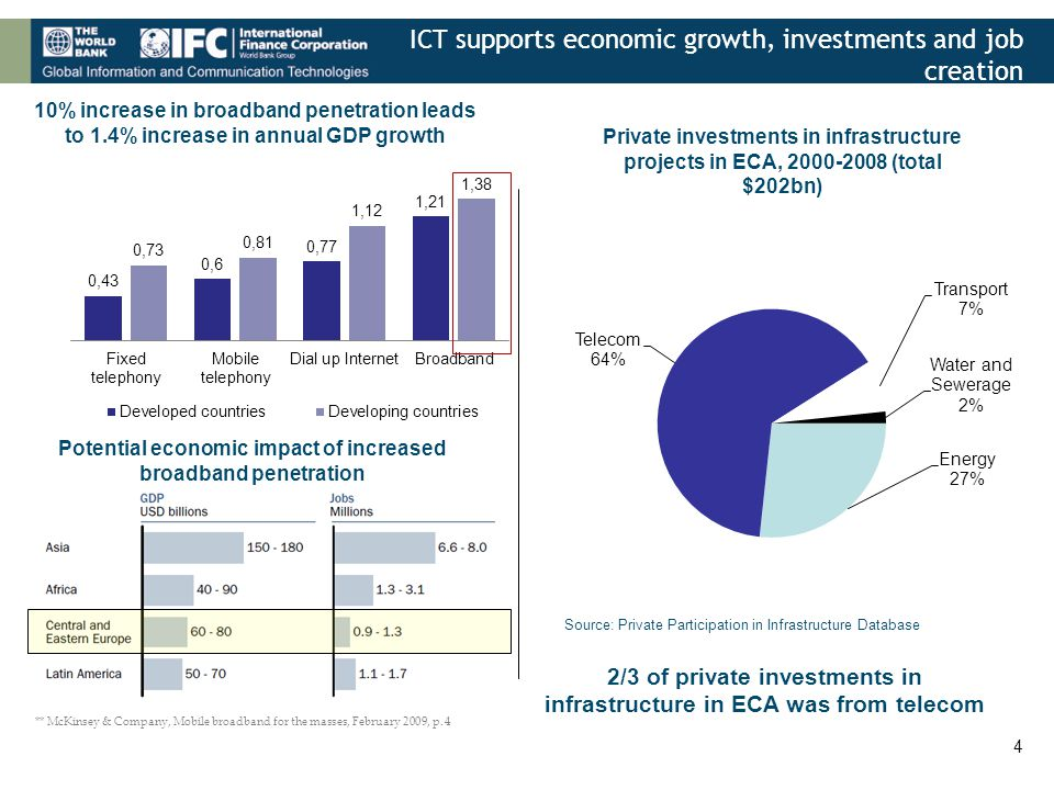 ICT supports economic growth, investments and job creation 4 10% increase in broadband penetration leads to 1.4% increase in annual GDP growth ** McKinsey & Company, Mobile broadband for the masses, February 2009, p.