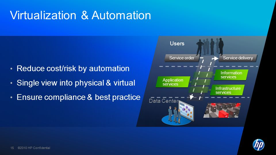 ©2010 HP Confidential15 ©2010 HP Confidential Virtualization & Automation Reduce cost/risk by automation Single view into physical & virtual Ensure co