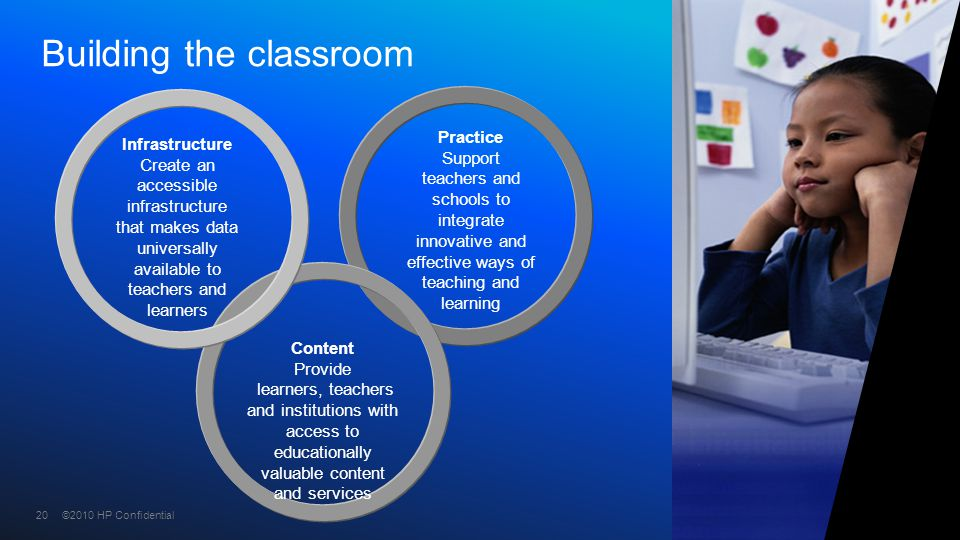 ©2010 HP Confidential20 Practice Support teachers and schools to integrate innovative and effective ways of teaching and learning Content Provide lear