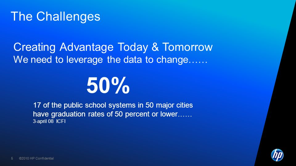 ©2010 HP Confidential55 The Challenges Creating Advantage Today & Tomorrow We need to leverage the data to change…… 17 of the public school systems in 50 major cities have graduation rates of 50 percent or lower…… 3-april 08 ICFI 50%