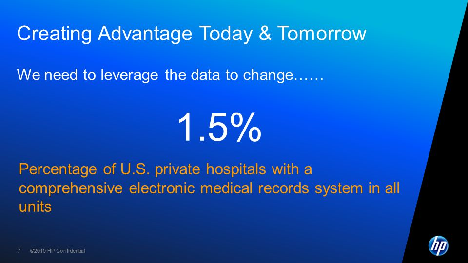 ©2010 HP Confidential77 Creating Advantage Today & Tomorrow We need to leverage the data to change…… 1.5% Percentage of U.S.