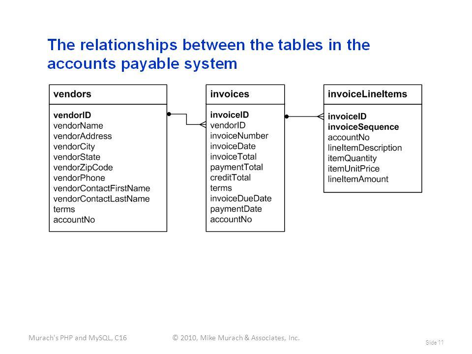 Murach s PHP and MySQL, C16© 2010, Mike Murach & Associates, Inc. Slide 11