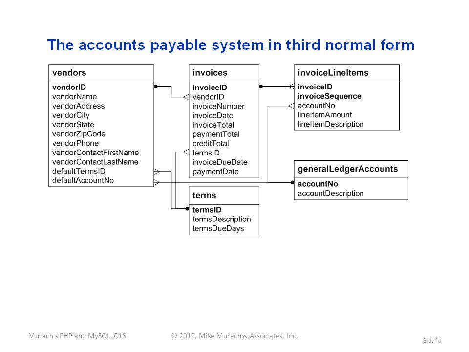 Murach s PHP and MySQL, C16© 2010, Mike Murach & Associates, Inc. Slide 18