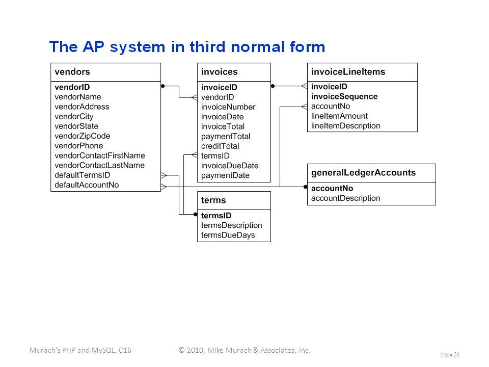 Murach s PHP and MySQL, C16© 2010, Mike Murach & Associates, Inc. Slide 24