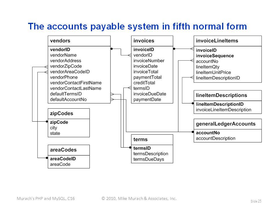 Murach s PHP and MySQL, C16© 2010, Mike Murach & Associates, Inc. Slide 25