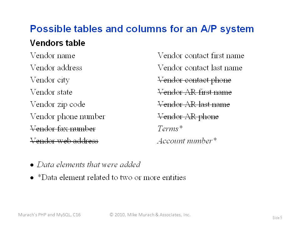 Murach s PHP and MySQL, C16© 2010, Mike Murach & Associates, Inc. Slide 9