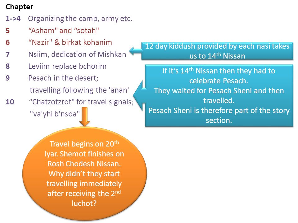 Chapter 1->4 Organizing the camp, army etc.