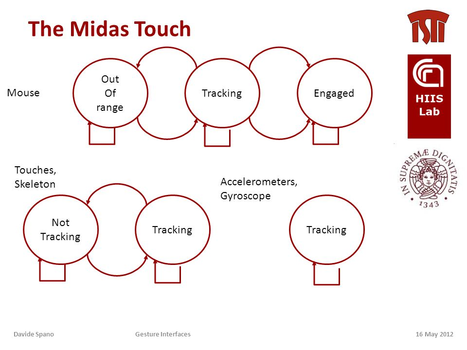 The Midas Touch 16 May 2012Davide Spano Gesture Interfaces TrackingEngaged Out Of range Tracking Not Tracking Mouse Touches, Skeleton Tracking Accelerometers, Gyroscope