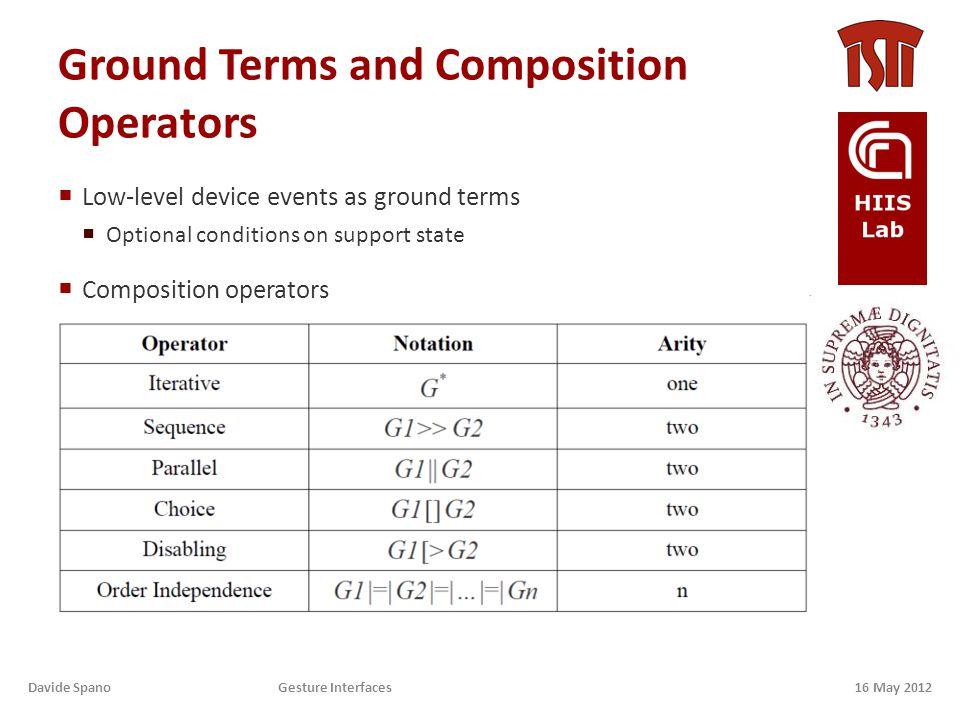 Ground Terms and Composition Operators  Low-level device events as ground terms  Optional conditions on support state  Composition operators 16 May 2012Davide Spano Gesture Interfaces