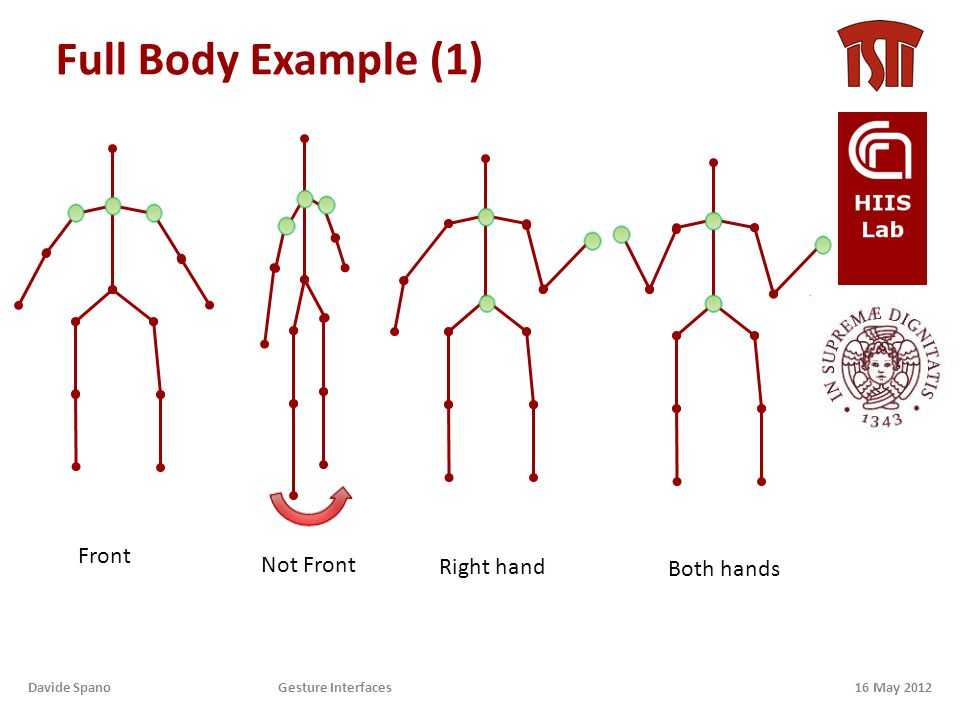 Full Body Example (1) 16 May 2012Davide Spano Gesture Interfaces Front Not Front Right hand Both hands