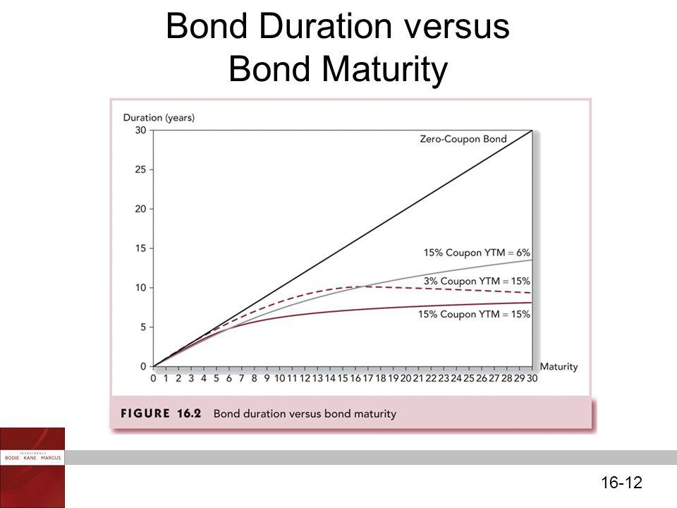 16-12 Bond Duration versus Bond Maturity