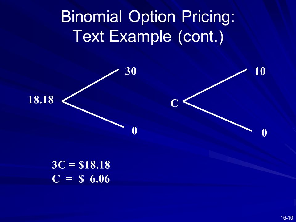 16-10 Binomial Option Pricing: Text Example (cont.) 18.18 30 0 C 10 0 3C = $18.18 C = $ 6.06