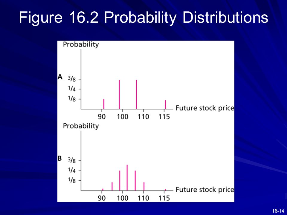 16-14 Figure 16.2 Probability Distributions