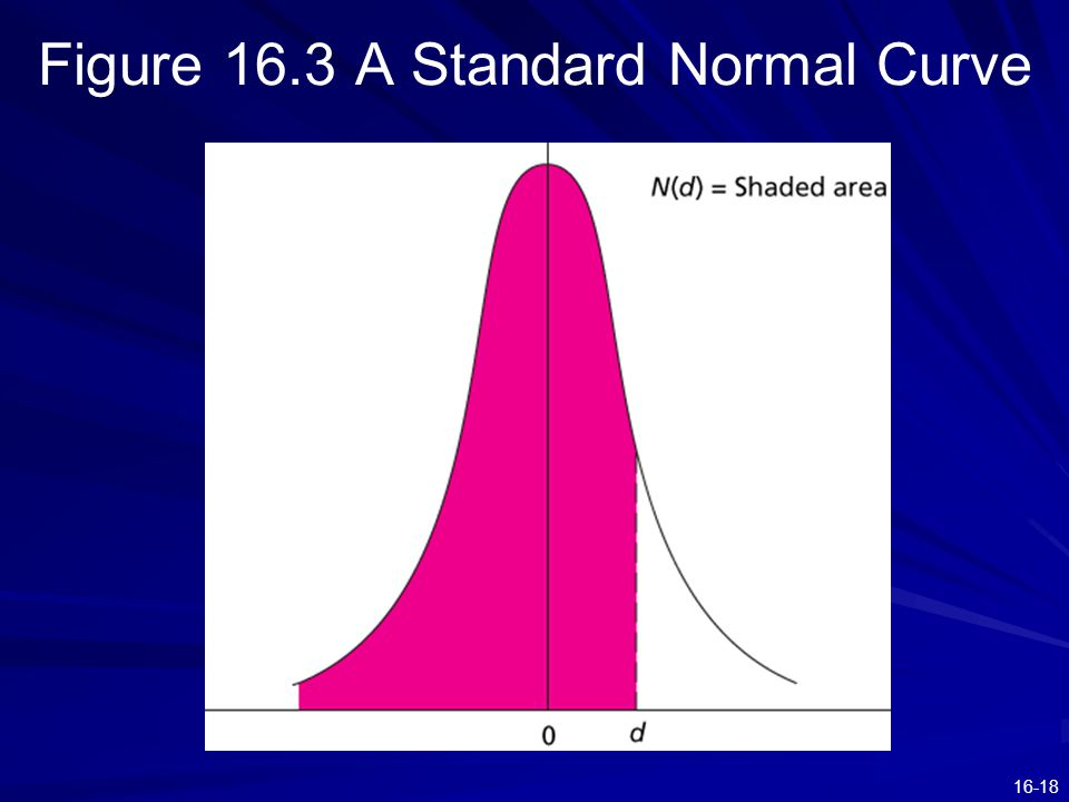 16-18 Figure 16.3 A Standard Normal Curve