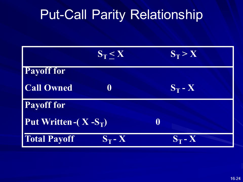 16-24 Put-Call Parity Relationship S T X Payoff for Call Owned 0S T - X Payoff for Put Written-( X -S T ) 0 Total Payoff S T - X S T - X
