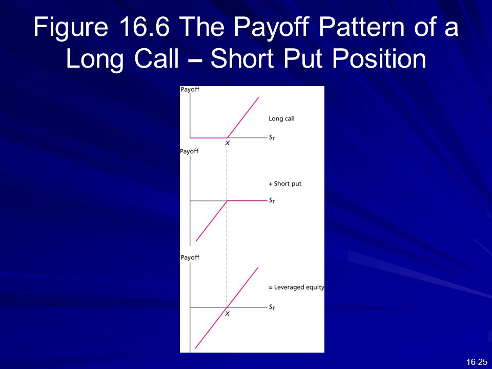 16-25 Figure 16.6 The Payoff Pattern of a Long Call – Short Put Position