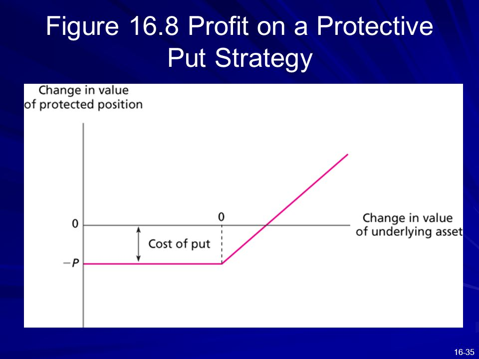 16-35 Figure 16.8 Profit on a Protective Put Strategy