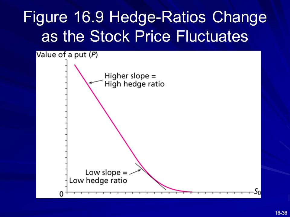 16-36 Figure 16.9 Hedge-Ratios Change as the Stock Price Fluctuates
