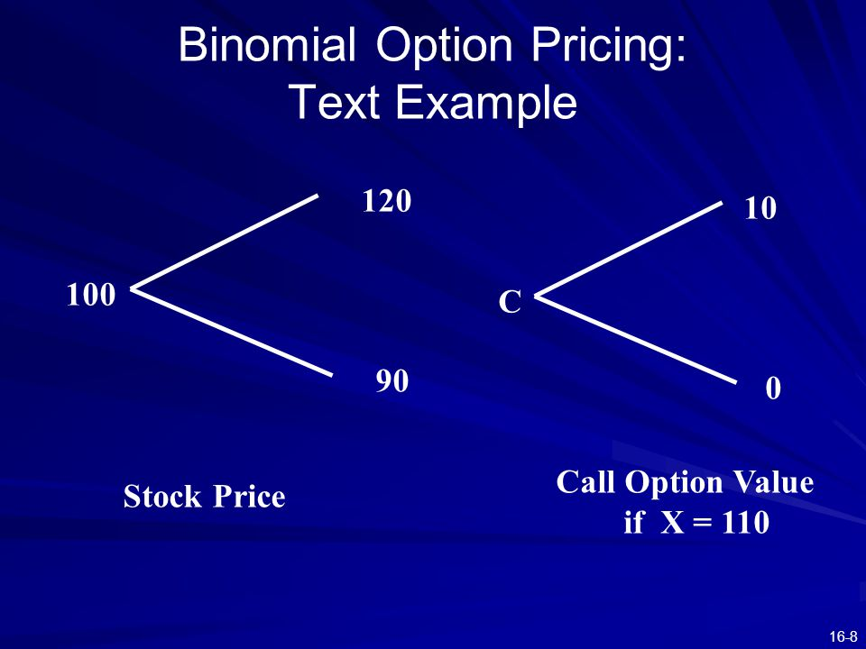 16-8 Binomial Option Pricing: Text Example 100 120 90 Stock Price C 10 0 Call Option Value if X = 110