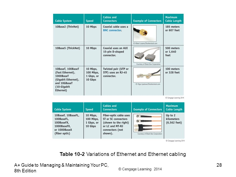 © Cengage Learning 2014 A+ Guide to Managing & Maintaining Your PC, 8th Edition 28 Table 10-2 Variations of Ethernet and Ethernet cabling