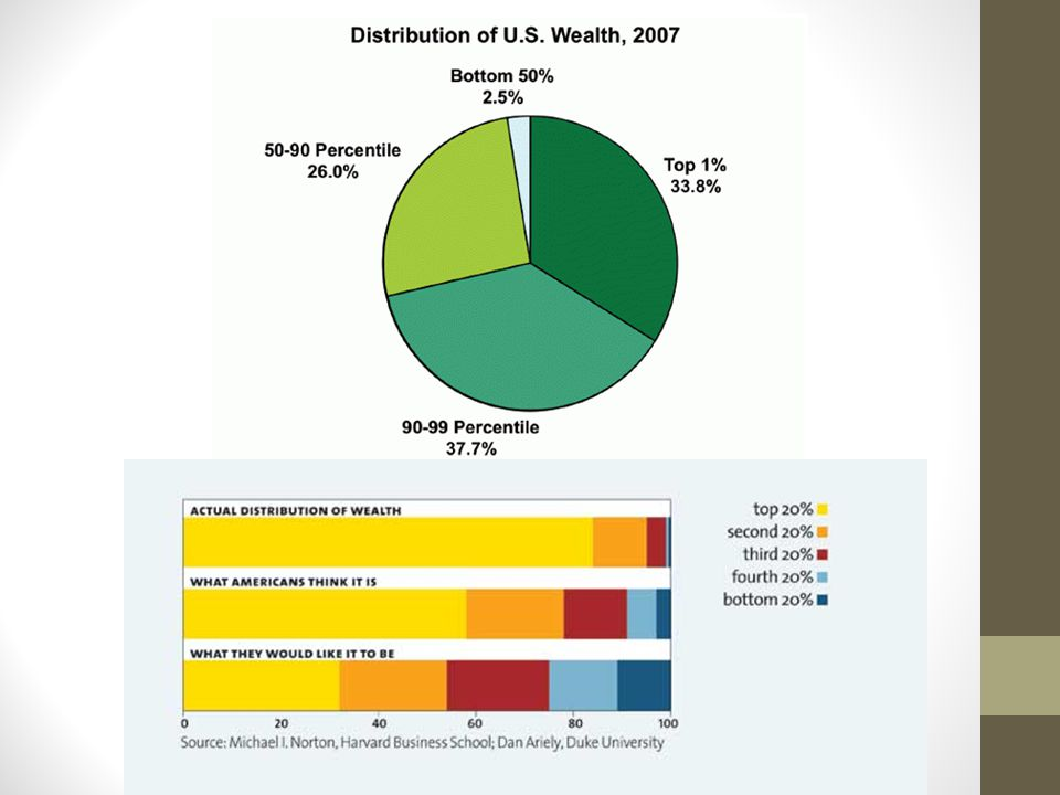 The top ten percent pay about half of all federal income taxes some of this tax revenue is shifted downward to lower-income groups through welfare pro
