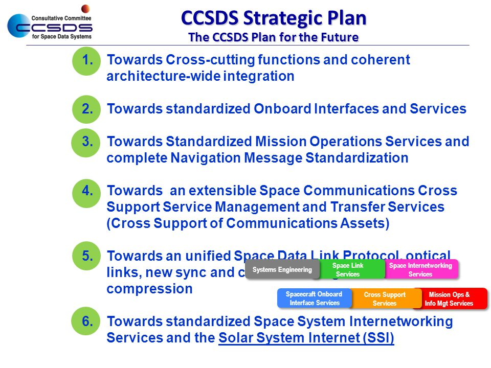 CCSDS Strategic Plan The CCSDS Plan for the Future 1.Towards Cross-cutting functions and coherent architecture-wide integration 2.Towards standardized