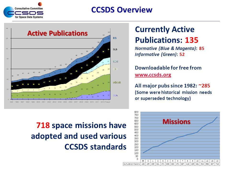 Currently Active Publications: 135 Normative (Blue & Magenta): 85 Informative (Green): 52 Downloadable for free from www.ccsds.org www.ccsds.org All m