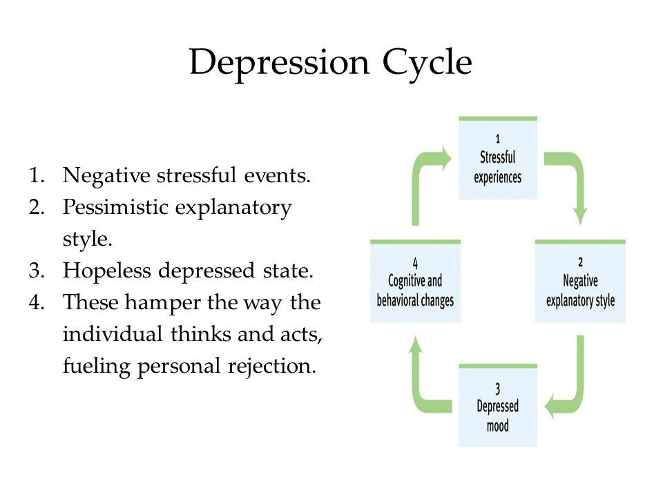 Social-Cognitive Perspective The social-cognitive perspective suggests that depression arises partly from self-defeating beliefs and negative explanatory styles.