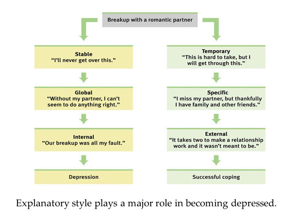 Depression Cycle 1.Negative stressful events.2.Pessimistic explanatory style.