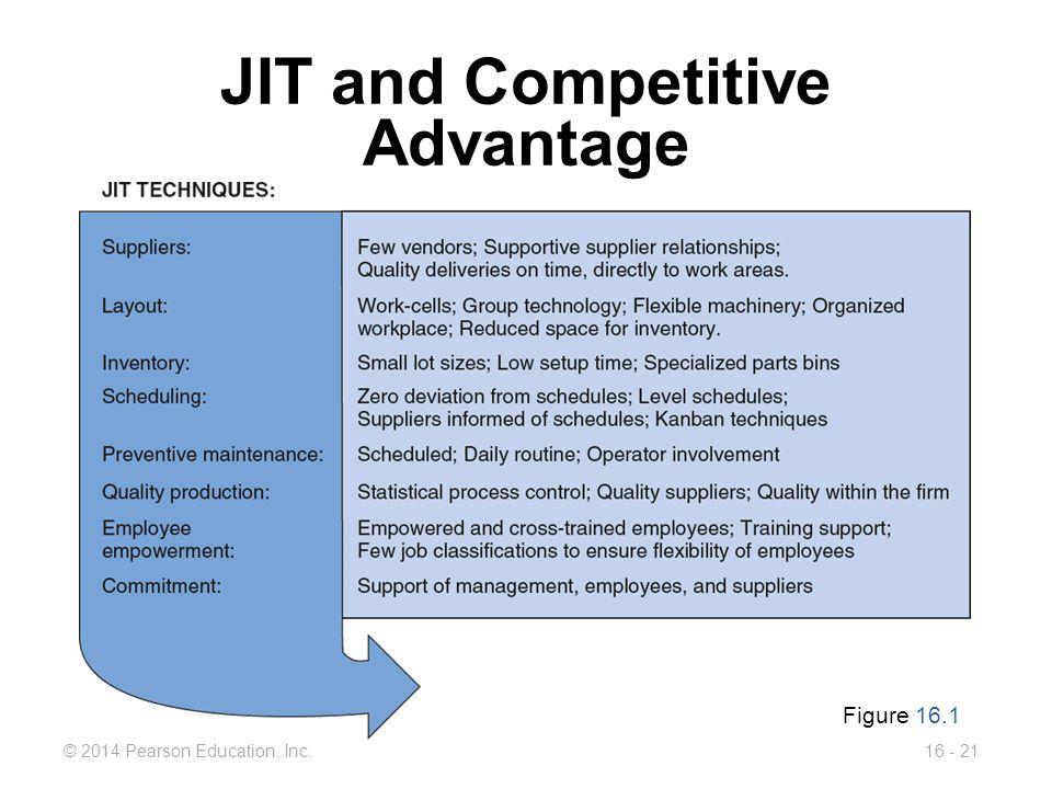 © 2014 Pearson Education, Inc.16 - 21 JIT and Competitive Advantage Figure 16.1