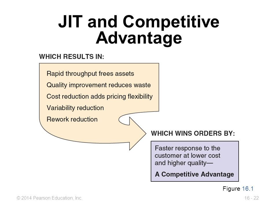 © 2014 Pearson Education, Inc.16 - 22 JIT and Competitive Advantage Figure 16.1