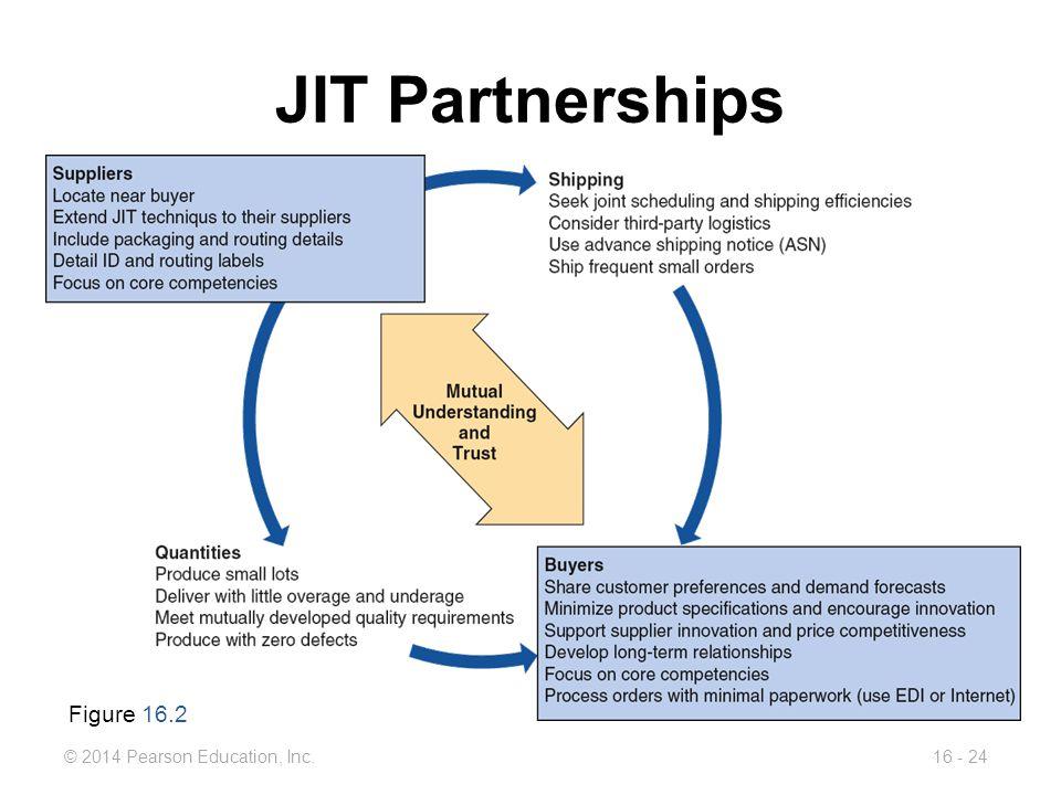 © 2014 Pearson Education, Inc.16 - 24 JIT Partnerships Figure 16.2