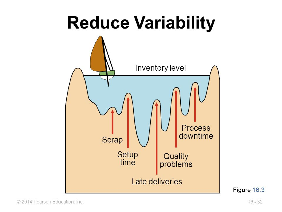 © 2014 Pearson Education, Inc.16 - 32 Reduce Variability Inventory level Process downtime Scrap Setup time Late deliveries Quality problems Figure 16.