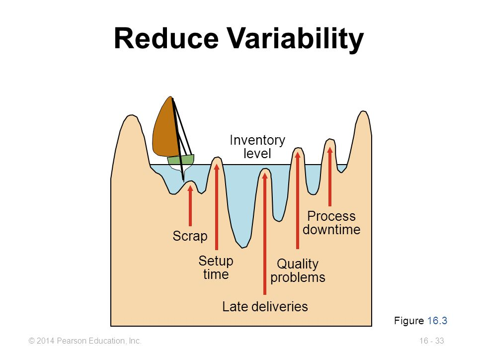 © 2014 Pearson Education, Inc.16 - 33 Inventory level Reduce Variability Figure 16.3 Process downtime Scrap Setup time Late deliveries Quality problem