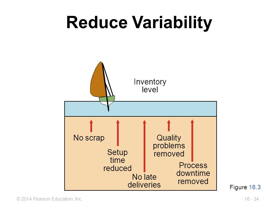 © 2014 Pearson Education, Inc.16 - 34 Inventory level Reduce Variability Figure 16.3 Process downtime removed No scrap Setup time reduced No late deli