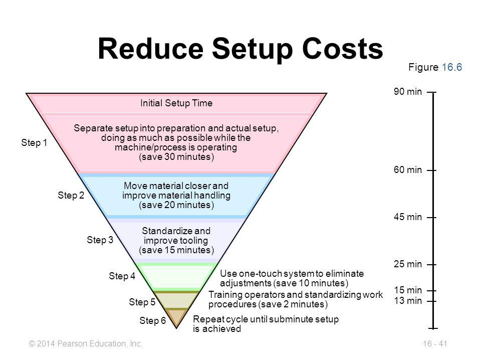 © 2014 Pearson Education, Inc.16 - 41 Reduce Setup Costs Figure 16.6 90 min — 60 min — 45 min — 25 min — 15 min — 13 min — — Use one-touch system to e