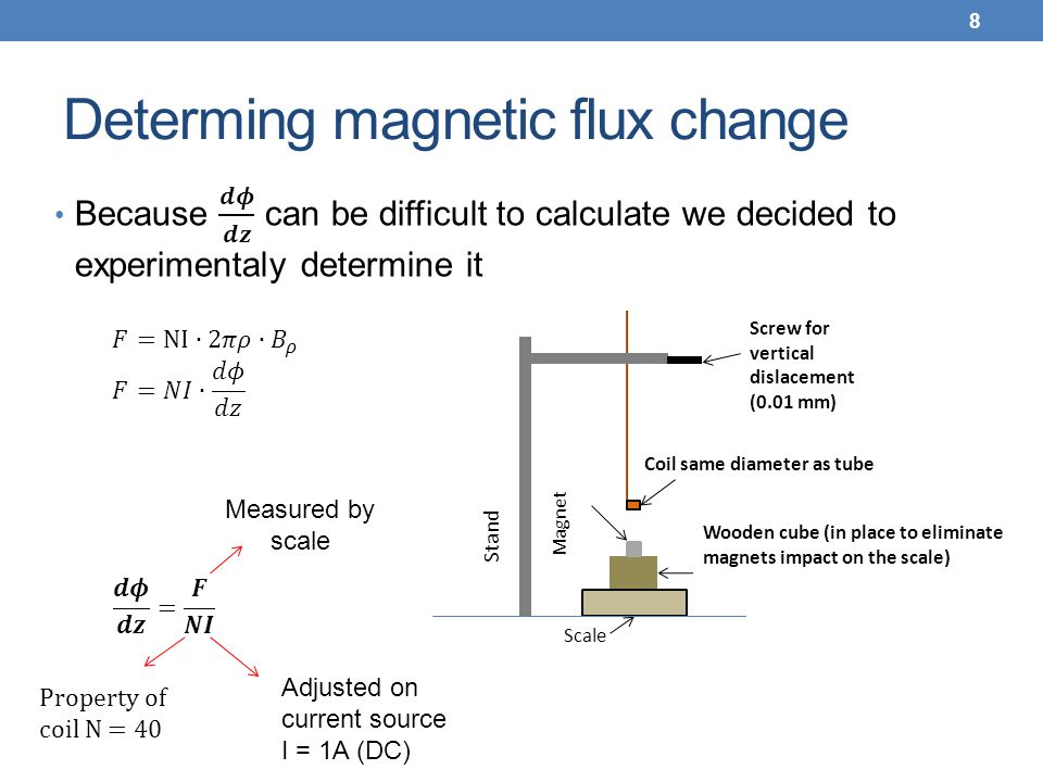 Determing magnetic flux change 8 Wooden cube (in place to eliminate magnets impact on the scale) Stand Screw for vertical dislacement (0.01 mm) Coil s