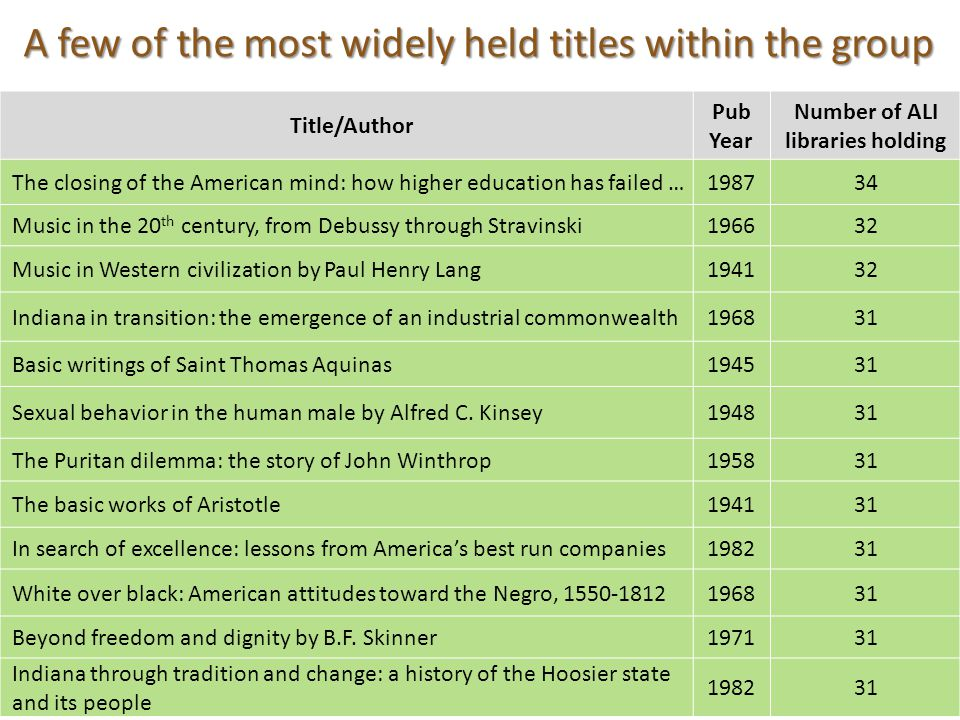 A few of the most widely held titles within the group 19 Title/Author Pub Year Number of ALI libraries holding The closing of the American mind: how h