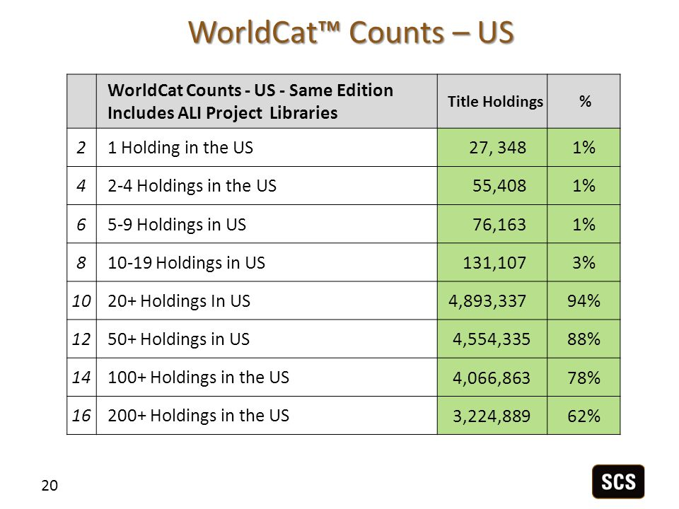 WorldCat™ Counts – US 20 WorldCat Counts - US - Same Edition Includes ALI Project Libraries Title Holdings % 21 Holding in the US27, 3481% 42-4 Holdings in the US55,4081% 65-9 Holdings in US76,1631% 810-19 Holdings in US131,1073% 1020+ Holdings In US4,893,33794% 1250+ Holdings in US 4,554,33588% 14100+ Holdings in the US 4,066,86378% 16200+ Holdings in the US 3,224,88962%