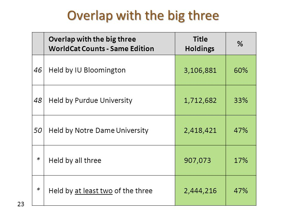 Overlap with the big three 23 Overlap with the big three WorldCat Counts - Same Edition Title Holdings % 46Held by IU Bloomington 3,106,88160% 48Held by Purdue University 1,712,68233% 50Held by Notre Dame University 2,418,42147% *Held by all three907,07317% *Held by at least two of the three 2,444,216 47%