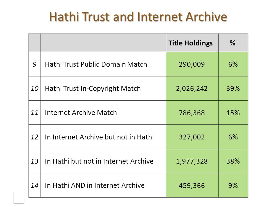 Hathi Trust and Internet Archive 24 Title Holdings % 9Hathi Trust Public Domain Match 290,0096% 10Hathi Trust In-Copyright Match 2,026,24239% 11Internet Archive Match 786,36815% 12In Internet Archive but not in Hathi 327,0026% 13In Hathi but not in Internet Archive 1,977,32838% 14In Hathi AND in Internet Archive 459,3669%