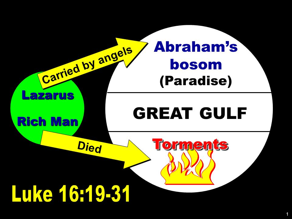 Lazarus Rich Man GREAT GULF Abraham's bosom (Paradise) TormentsTorments Carried by angels Died 1