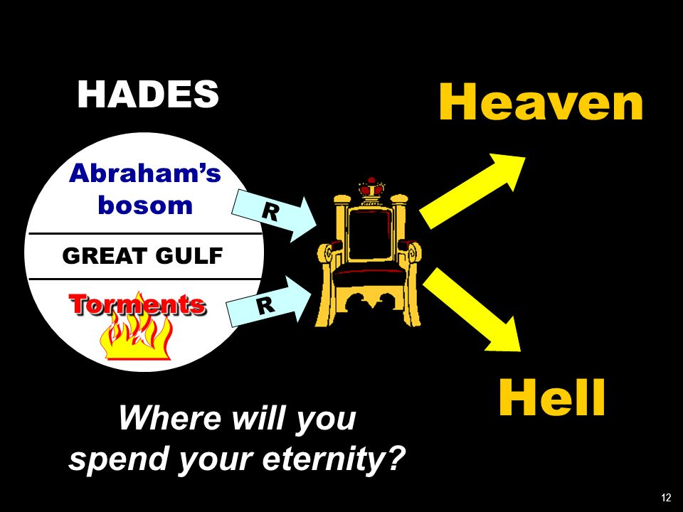 GREAT GULF Abraham's bosom TormentsTorments R R Heaven Hell 12 Where will you spend your eternity.