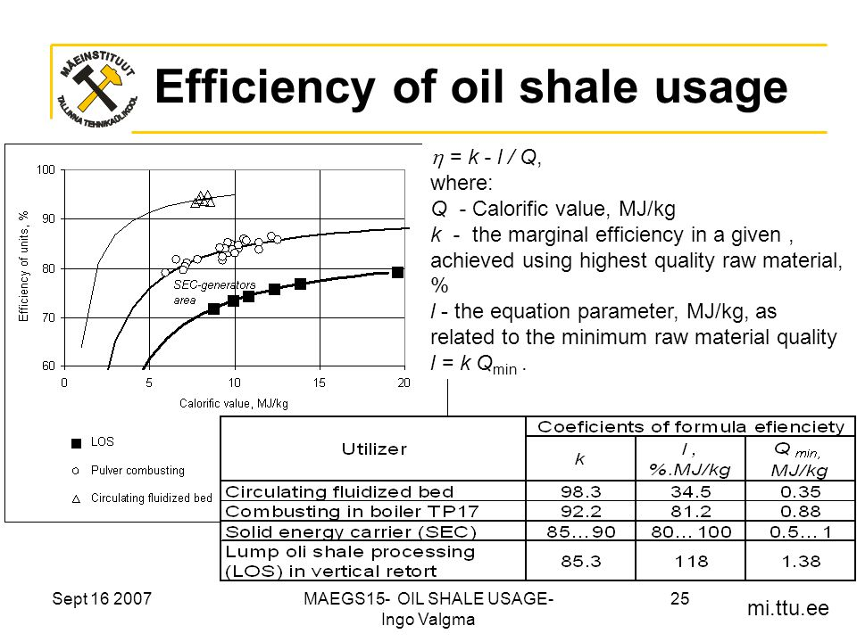mi.ttu.ee Sept 16 2007MAEGS15- OIL SHALE USAGE- Ingo Valgma 25 Efficiency of oil shale usage  = k - l / Q, where: Q - Calorific value, MJ/kg k - the marginal efficiency in a given, achieved using highest quality raw material, % l - the equation parameter, MJ/kg, as related to the minimum raw material quality l = k Q min.