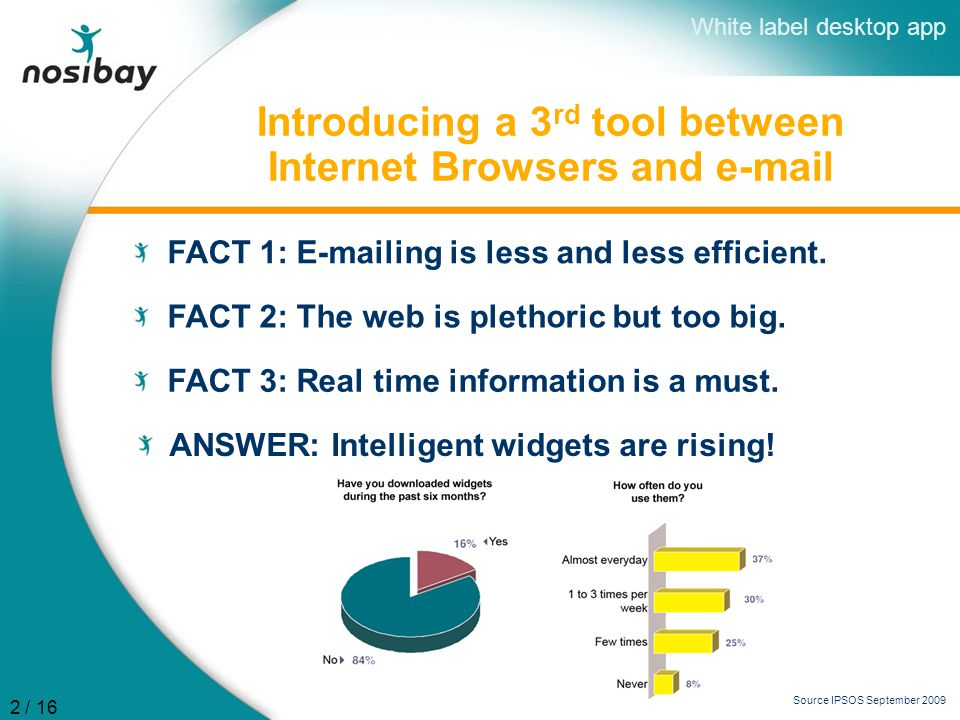 Introducing a 3 rd tool between Internet Browsers and e-mail FACT 1: E-mailing is less and less efficient.